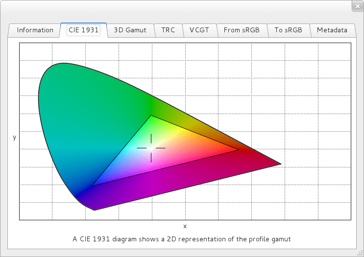 So called horseshoe diagram of the color gamut