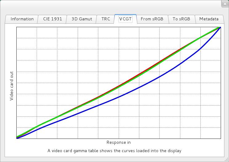 VCGT curves plot